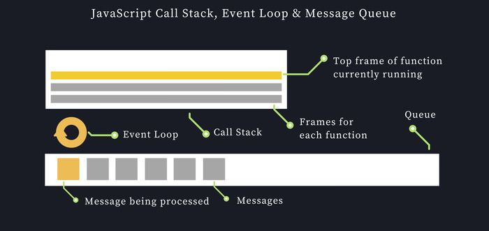 JavaScript Call Stack
