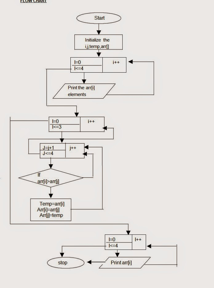 Let Us See C language Flow chart for selection sort