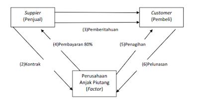 Pembagian Jenis-Jenis Anjak Piutang (Factoring) Beserta Contohnya
