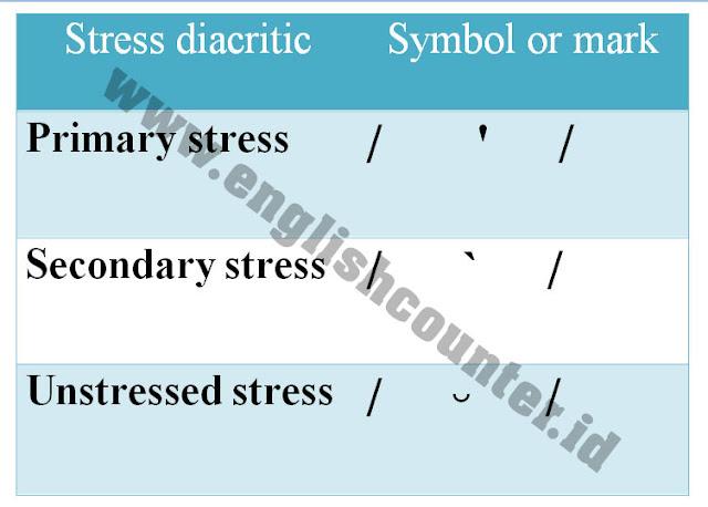 Perbedaan Aspek Suprasegmental Stress Pitch Intonation Pada Pronunciation