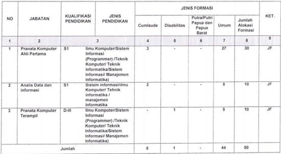 Kementerian Pertahanan Recruitment For D3 S1 Cpns Kemhan