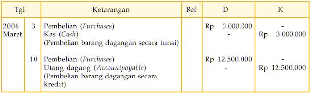 Contoh Transaksi Perusahaan dagang dari Pembelian Barang Dagang (Purchases)