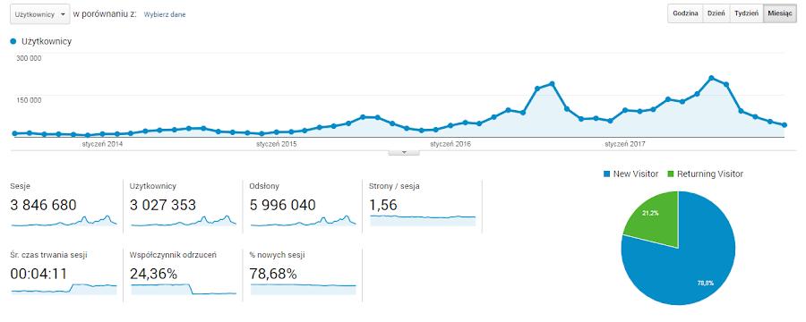 Statystyki bloga Ruszaj w Drogę - 3 miliony czytelników