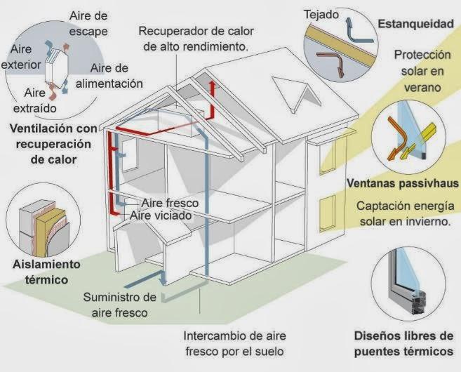 Eficiencia Energética Málaga