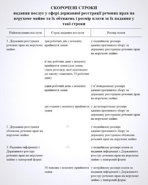 сроки регистрации недвижимости в Украине