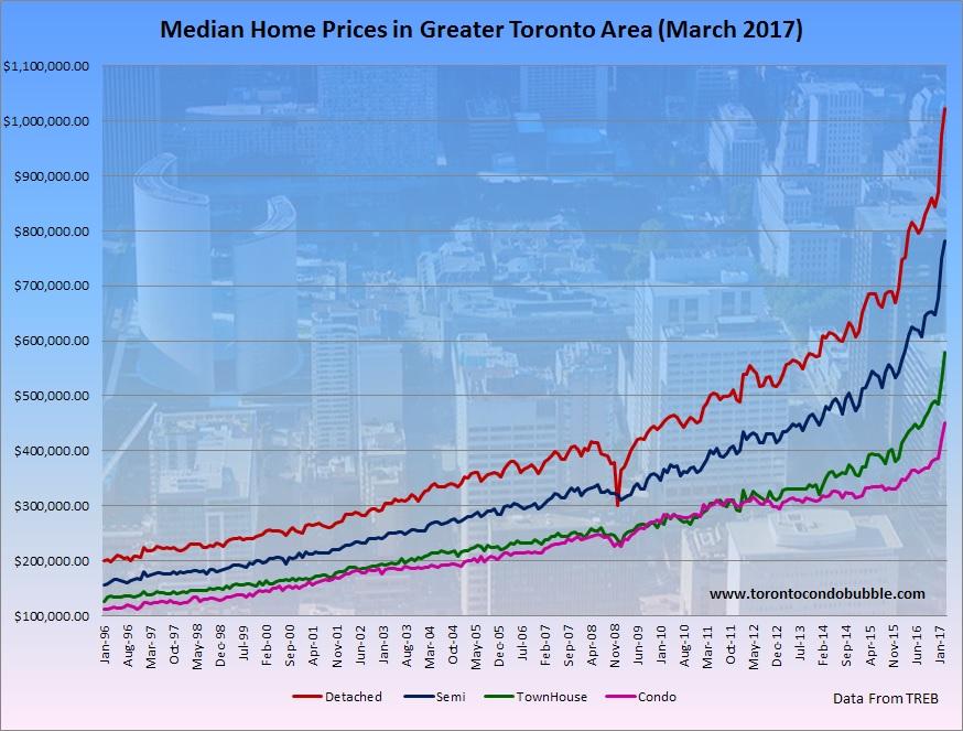Toronto Housing Bubble Expands 33% in March 2017   Toronto Condo Bubble