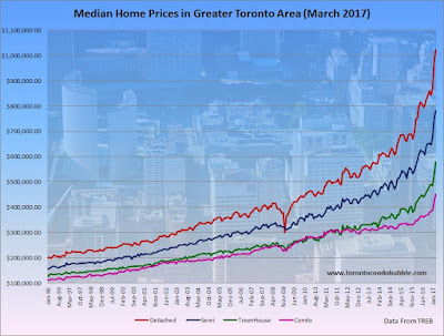 toronto housing bubble, toronto housing market, toronto home prices graph