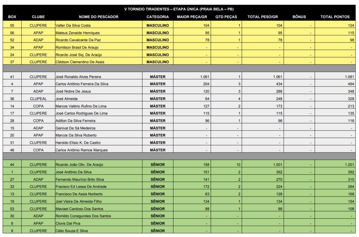 Resultados-categorias-torneio-tiradentes-2018