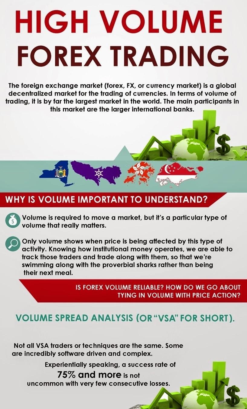 High Volume Forex Trading