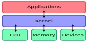 Komponen Utama Sistem Operasi Komputer dan Fungsinya 2_