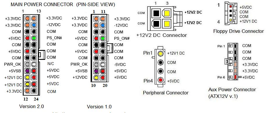 OSAPUT Megazine: CPU Power Supply Pinouts