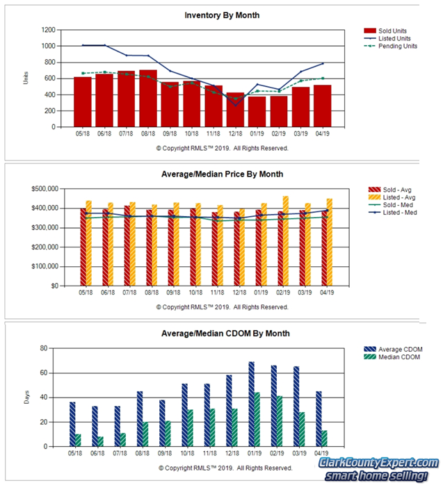 Charts of Vancouver WA Home Sales Trends in April 2019