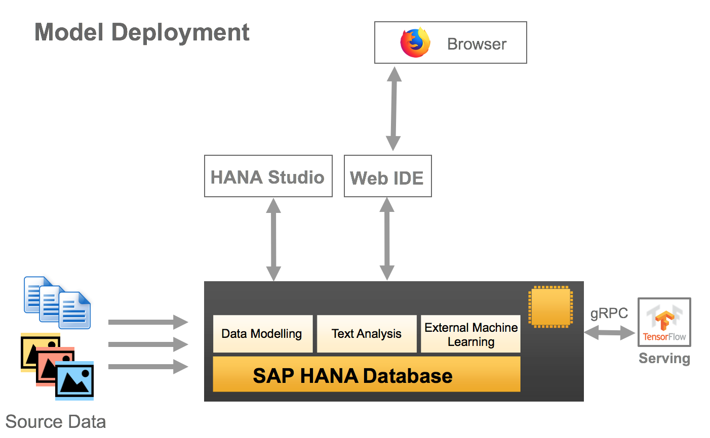 Bringing Machine Learning (TensorFlow) to the enterprise with SAP HANA