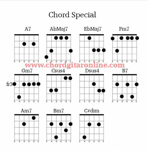 Chord Gitar Bm: Kunci Gitar Koi No Hime Hime Pettanko