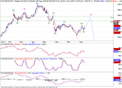 Tata Motors is in a corrective bounce!