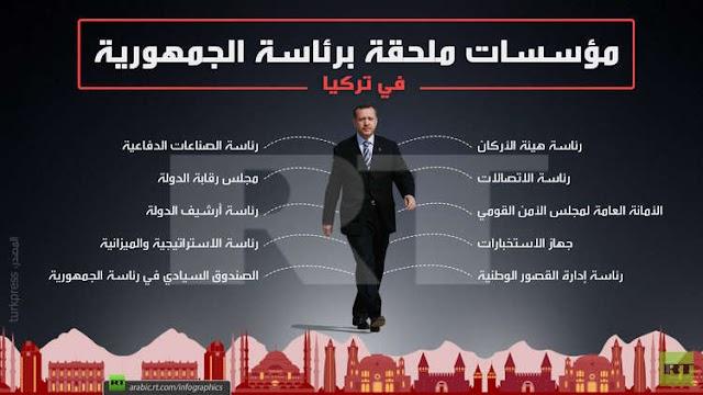 مؤسسات ملحقة برئاسة الجمهورية في تركيا --