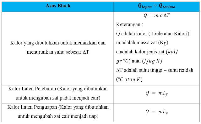 Contoh Soal Dan Pembahasan Asas Black Lengkap Dengan Konsep 2