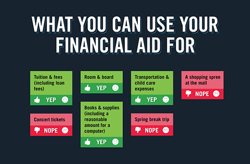Text: what can you use your financial aid for?  Tuition and fees - yes.  Concert tickets - no.  Room and board - yes.  Books and supplies - yes.  Transportation and child care - yes.  Spring break trip - Yes.  A shopping spree at mall - No.