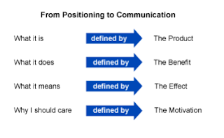 From positionong to communication