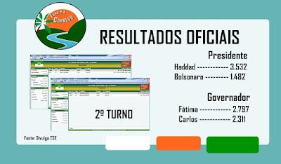 Eleições 2018 - Resultados oficiais do 2º turno