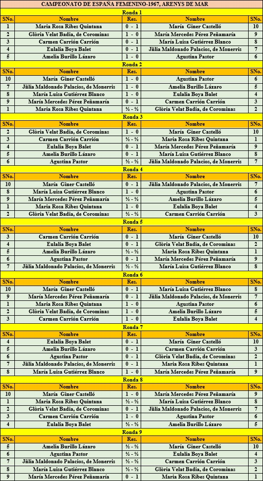 X Campeonato de España Femenino 1967, resultados de cada una de las rondas