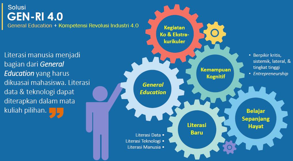 Dian Sano Literasi Baru Bagi Mahasiswa Era Revolusi Industri 4 0