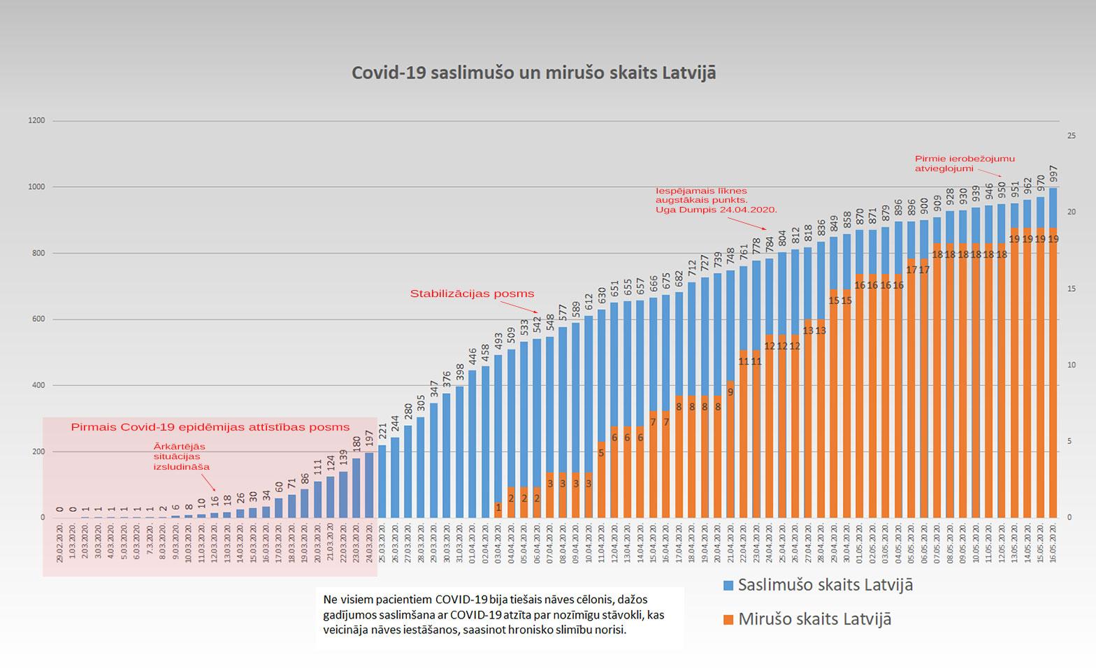Grafiks ar Covid-19 saslimušo un mirušo skaitu valstī 16.5.2020.