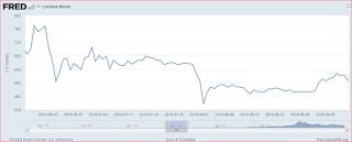 الاحتياطي الفدرالي FRED يضيف الرسوم البيانية لعملة البيتكوين بموقعه