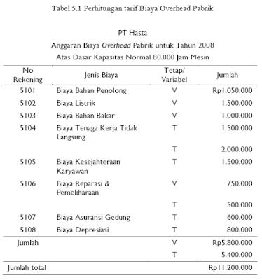 Menghitung Tarif Biaya Overhead Pabrik