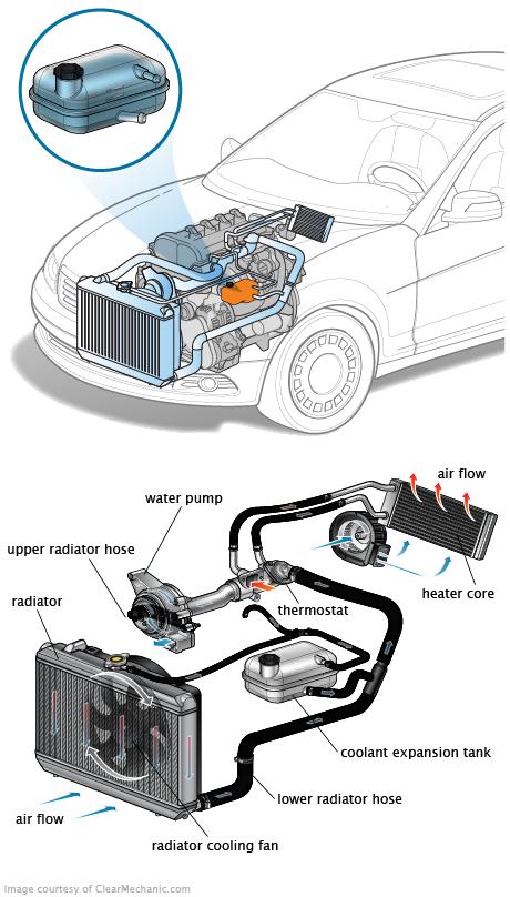 liquide de refroidissement de voiture
