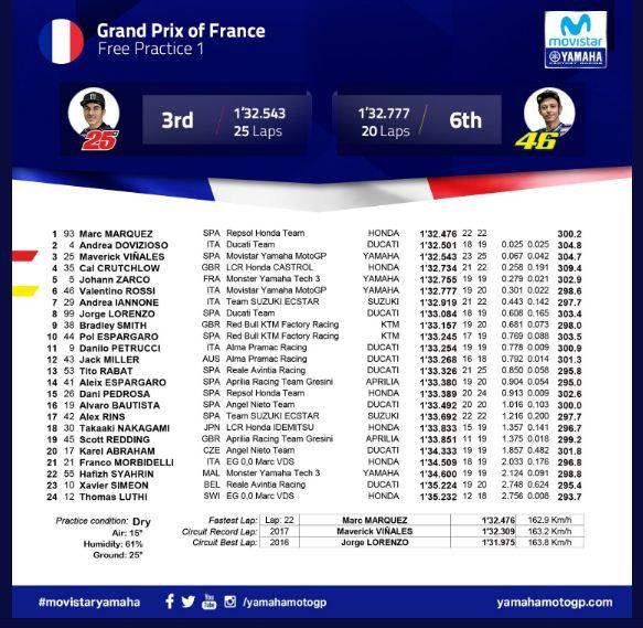 Hasil MotoGP Prancis 2018: Marquez Tercepat FP1