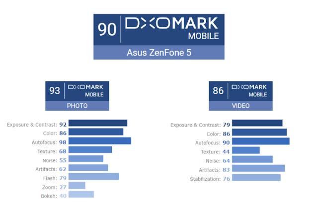 Kualitas Kamera ASUS Zenfone 5 Sangat Mengesankan Menurut DxOMark