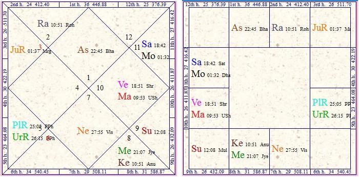 Vedic Astrology Research Portal: All About Kuldeepak Yoga By