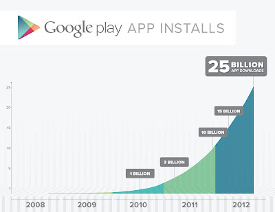 Google Play - 25 Milliarden Downloads - Grafik