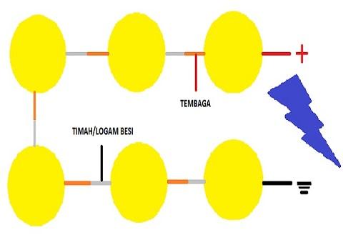 Cara merangkai buah jeruk lemon untuk dijadikan arus DC
