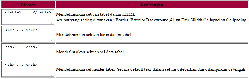 Belajar html table pada html dasar cellpadding dan for Table th cellspacing