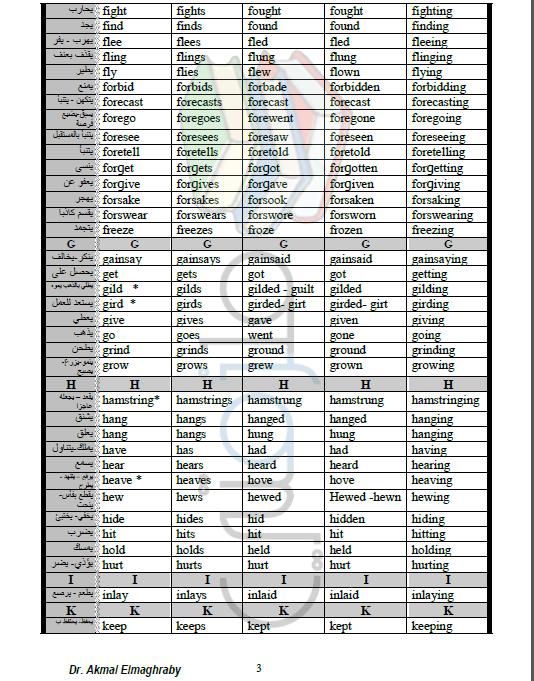 جدول تصريف الأفعال الشاذة