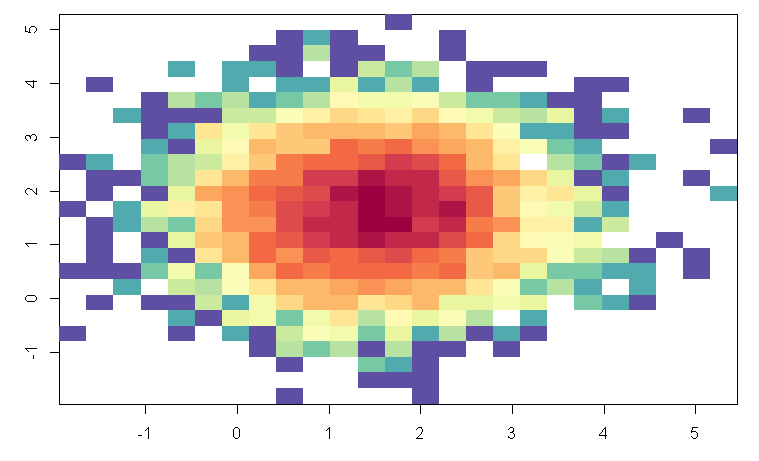 5 Ways To Do 2D Histograms In R