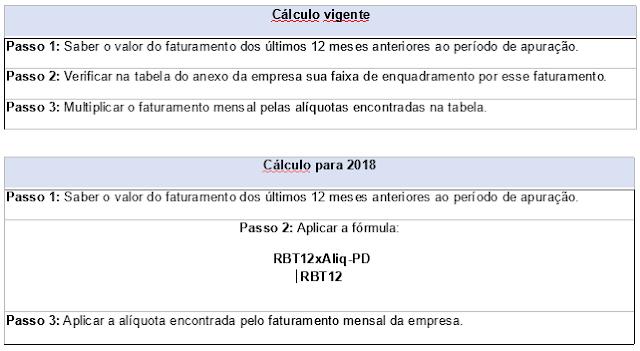 abaixo est demonstrada a nova frmula de clculo do simples em comparao com a atual forma de clculo