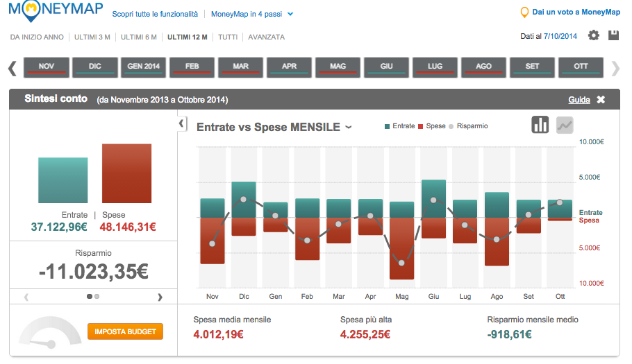Perché mi piace Money Map di Fineco?