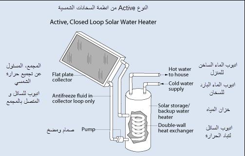 النوع active في انظمة السخان الشمسي