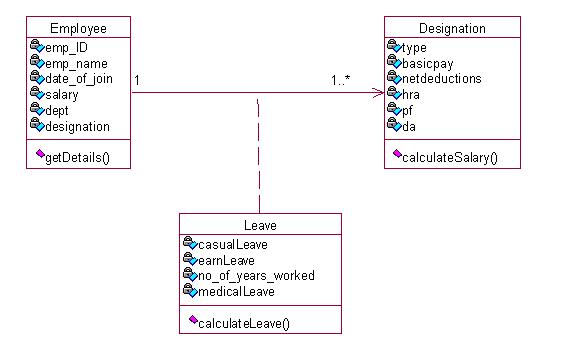 Class Diagram For Payroll System Iron Atom Cs2357 Ooad Lab Object Oriented And Analysis Design - Computer Programming