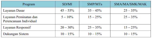 Contoh Perhitungan Alokasi Waktu Layanan Bimbingan dan Konseling