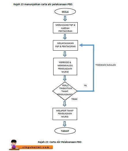 Carta Alir Pelaksanaan Pentaksiran Bilik Darjah (PBD)