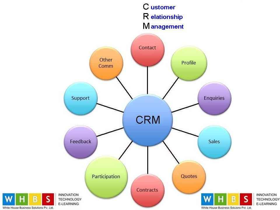 customer relation ship management crm This booklet is designed to help small and medium business owners understand the basics of customer relationship management ( crm ) and, more specifically, how the internet can help you implement crm in your business if you want to understand how to better meet your clients' needs, this booklet is.