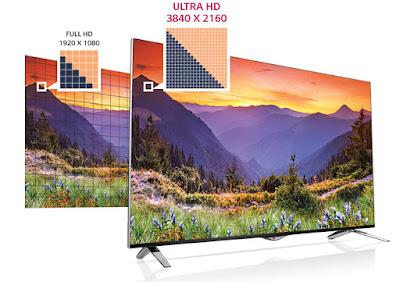 So sánh sự khác nhau giữa Ultra HD 4K và HD 1080