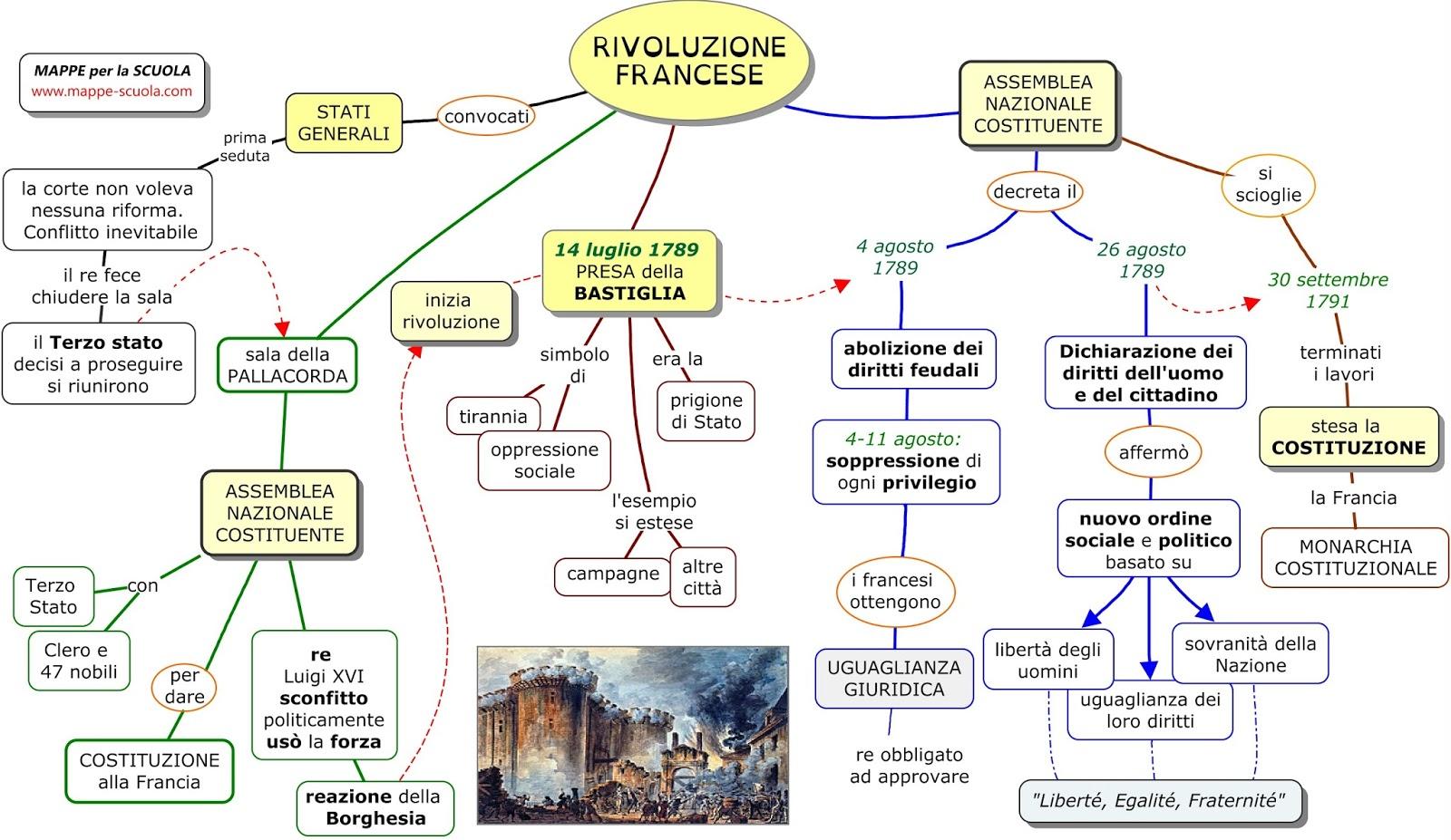 Storia rivoluzione americana francese ed industriale for Una storia piani di casa di campagna francese