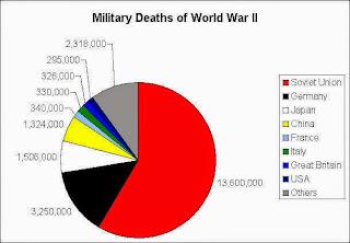 Grafik total kematian akibat PD II