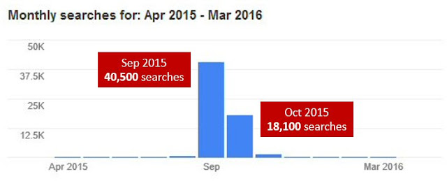 'mycybersale' search term volume