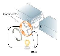 Skema Generator (DC) Arus Searah